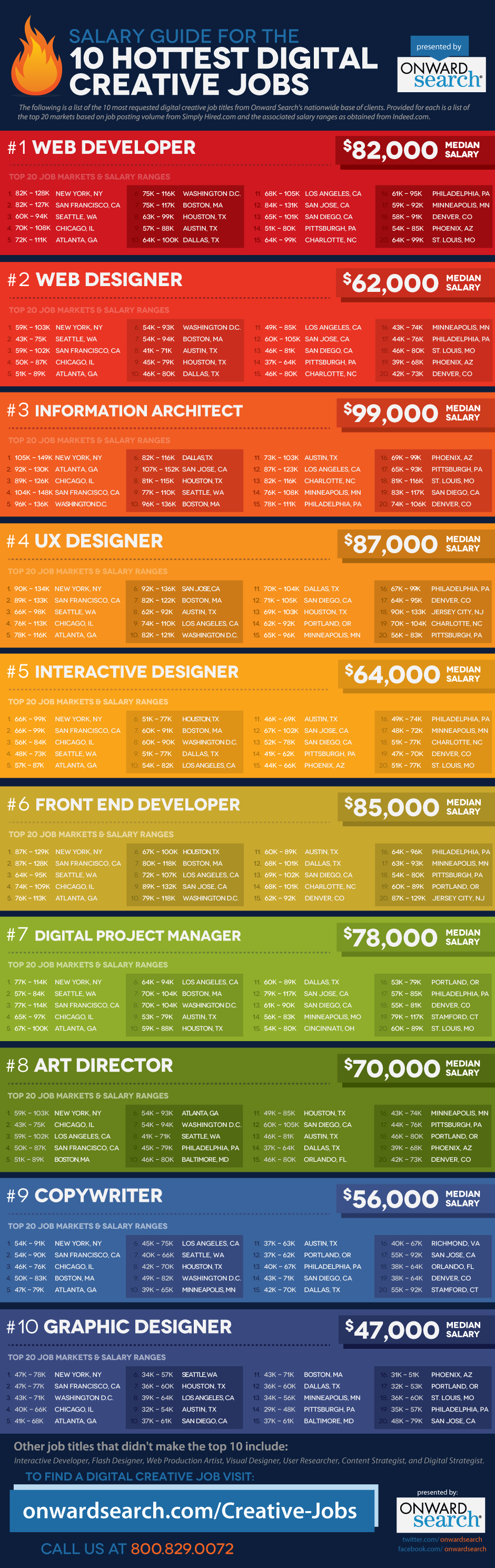 Digital-Creative-Jobs-Salary-Guide[1]