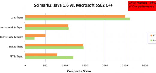 scimark-java-c-core-i7[1]
