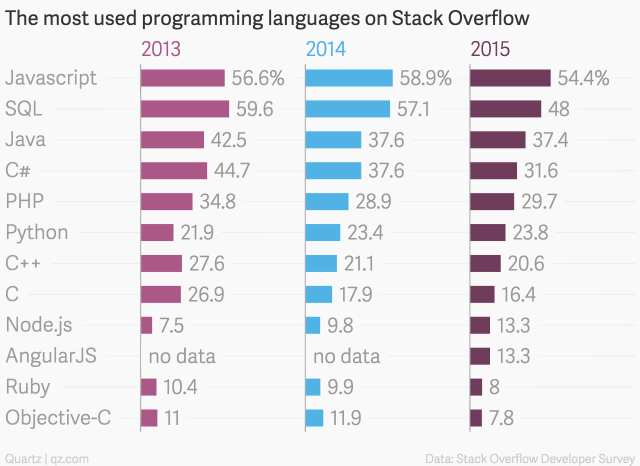 the-most-used-programming-languages-on-stack-overflow-2013-2014-2015_chartbuilder-1[1]